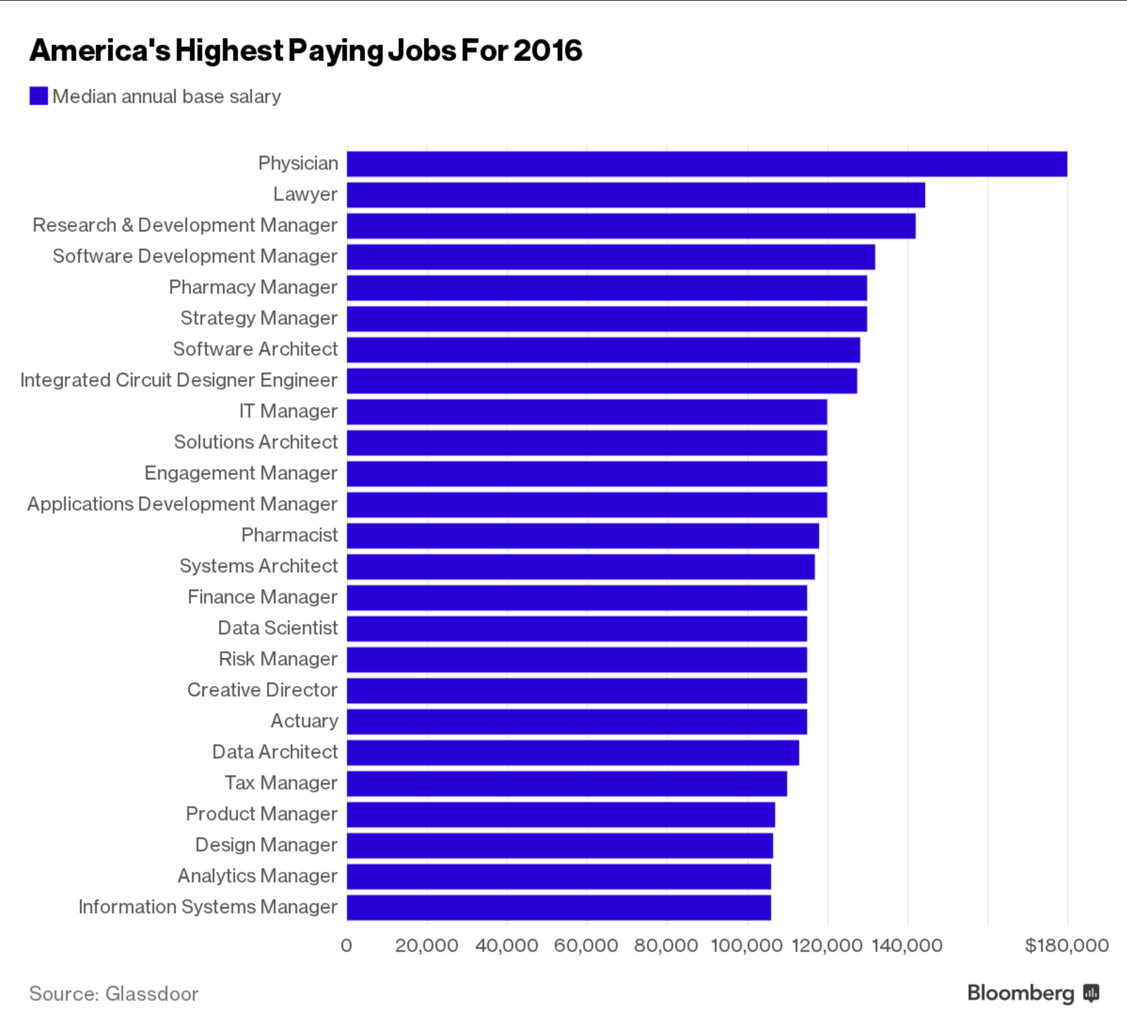 Highest Paying Jobs In America Feature Many Computer