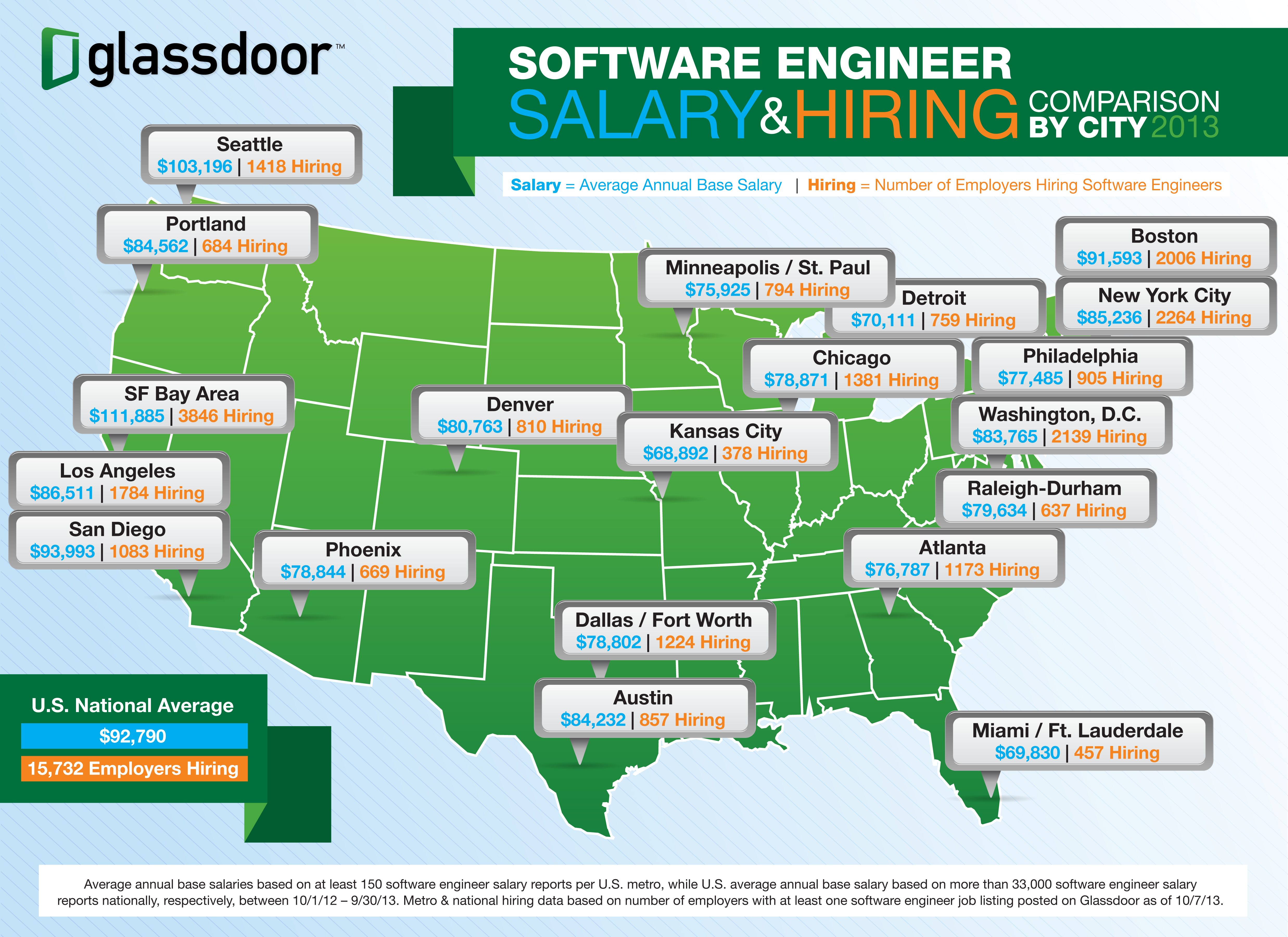 Software Engineer Salaries: Best and Average | Computer Science